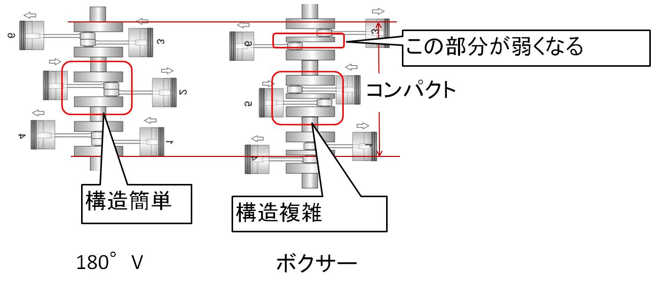 水平対向とVの違い 構造と大きさ.PNG  水平対向とVの違い 構造と大きさ.PNG:エンジンに